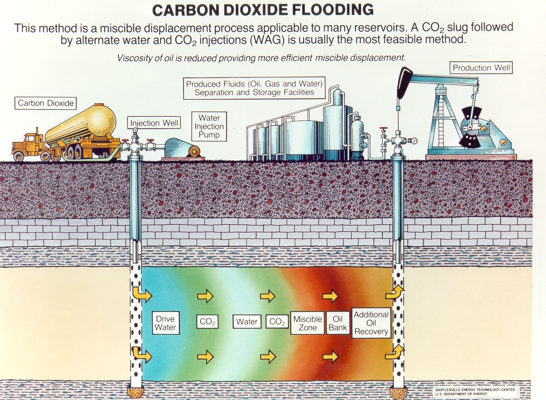 DOE-CO2Flood